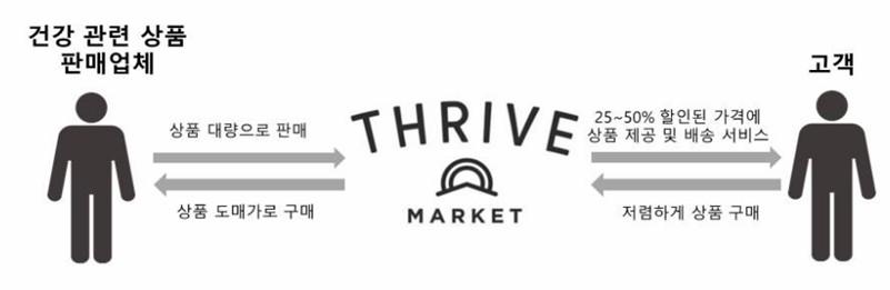 Thrive Market3
