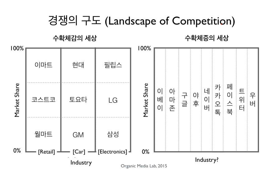 수확체증 세상에는 산업의 경계가 존재하지 않는다. 각각의 기업이 자신만의 시장에서 독점을 하지만 누구라도 경쟁자가 될 수 있다.