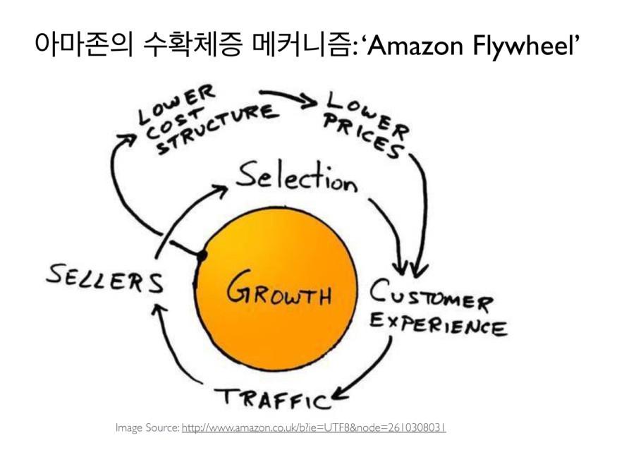 짐 콜린스의 플라이휠[Good to Great]에 대한 강의를 듣고 제프 베조스가 냅킨에 그렸다는 아마존의 플라이휠은 네트워크 효과에 기반한 선순환 고리와 규모의 경제에 기반한 선순환 고리가 이중으로 작동한다