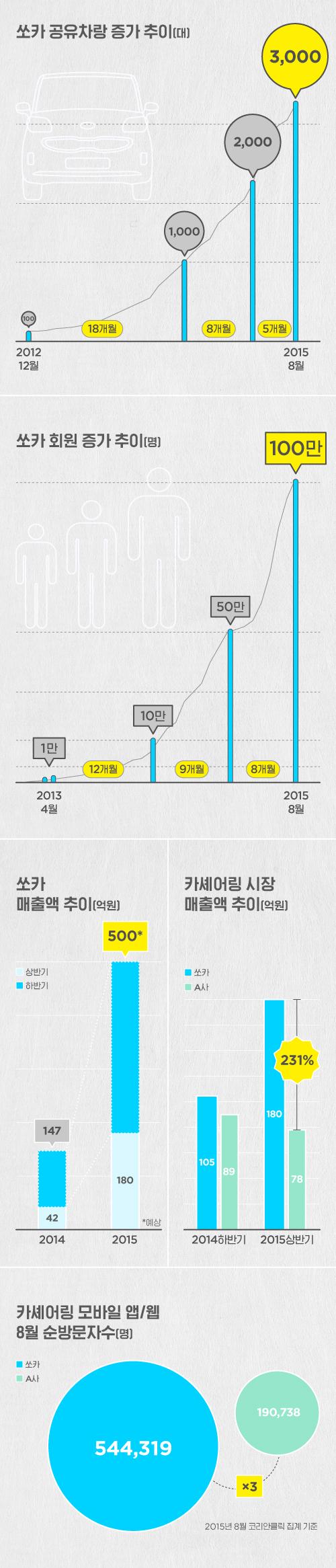쏘카PR_3천1백만돌파_20150909