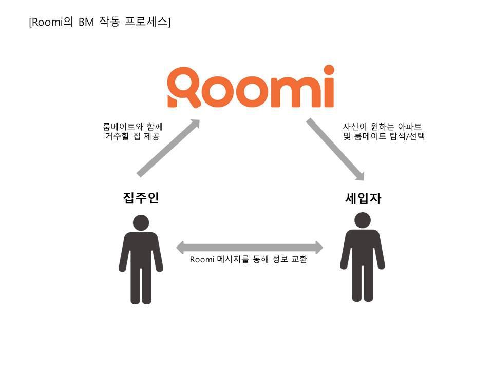 Roomi3