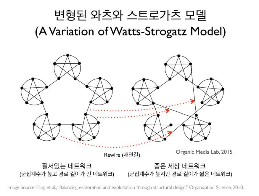 이 그림은 와츠와 스트로가츠의 베타 모델을 개념적으로 이해하기 쉽도록 변형한 것이다(원형은 여기를 참조). 질서있는 네트워크는 무리내의 군집계수(clustering coefficient)가 높고 경로길이는 매우 긴 네트워크다. 질서있는 네트워크에서 매우 적은 수의 링크를 임의로 재연결(rewire)하거나 추가하게 되면 군집계수는 여전히 높지만 경로 길이가 급격하게 감소하면서 좁은 세상 네트워크(Small World Network)가 된다.