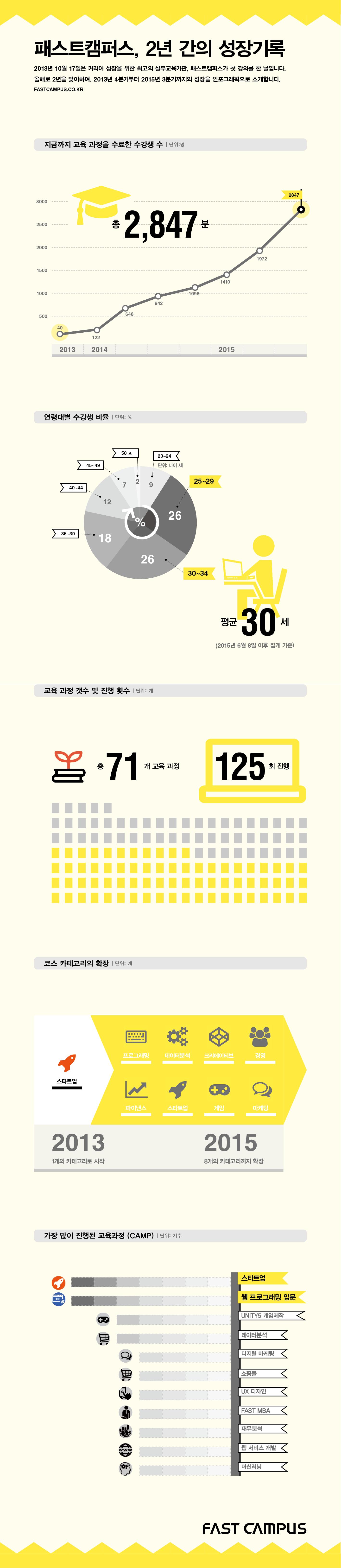 [사진자료]패스트캠퍼스 2주년 인포그래픽