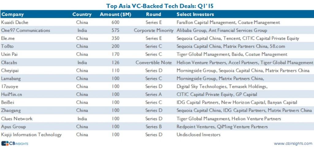 아시아 지역의 대표적 VC 투자들 ('15 Q1)