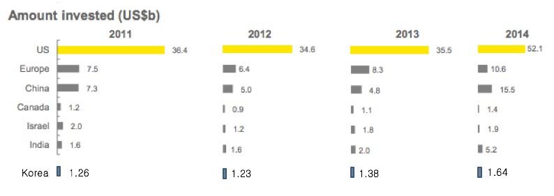 국가별 벤처 투자 규모 (Venture Capital Insight 2014, EY; 한국벤처캐피탈협회)