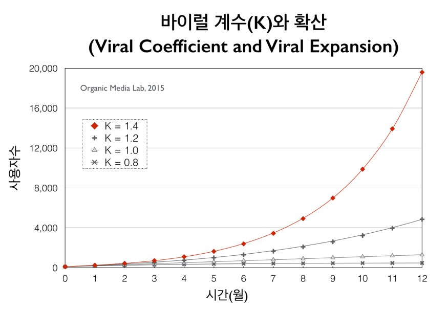바이럴 계수가 1을 초과하면(K > 1) 가입자수가 기하급수적으로 증가한다(초기 가입자 수 = 100명, 감염 사이클 기간 = 30일, 고객 유지율 = 1.0 가정)