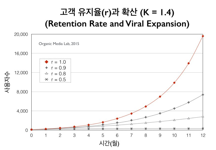 고객 유지율(retention rate)이 감소하면 확산의 속도가 급격히 줄어든다(초기 가입자 수 = 100명, 감염 사이클 기간 = 30일, K = 1.4 가정)