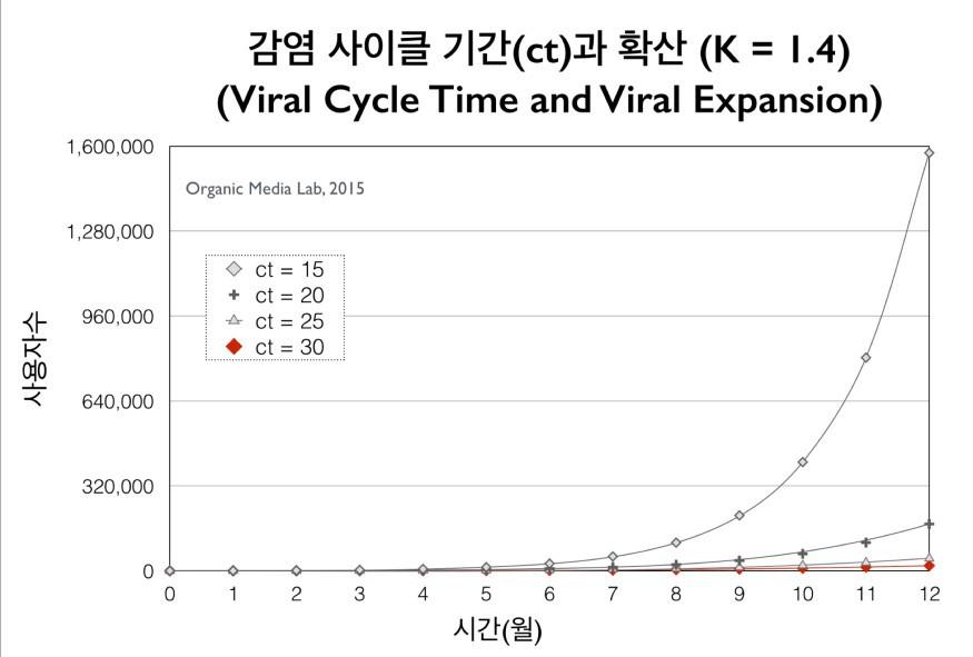 바이럴 감염 기간을 줄이면 확산의 속도가 급격히 빨라진다(초기 가입자 수 = 100명, 고객 유지율 = 1.0, K = 1.4 가정)