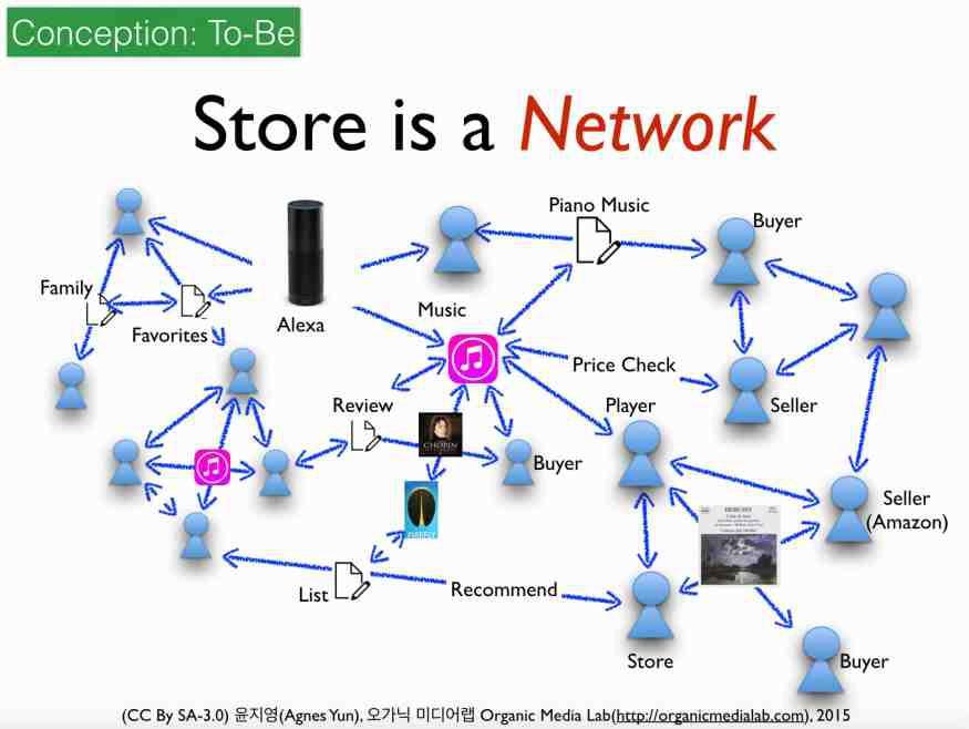 상점은 이제 물리적 공간 기반의 쇼룸이 아니라 네트워크 자체가 되었다.