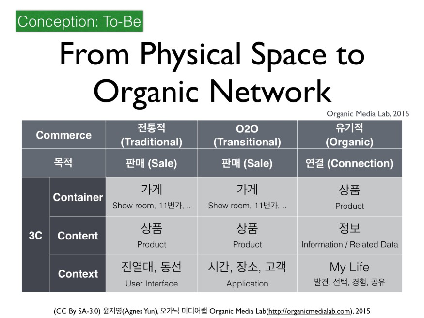 현재 O2O의 개념은 아직 물리적 공간에 기반을 둔 초기 단계에 있다. 제품 자체가 컨테이너라는 뜻은 제품 안에 물리적으로 모든 정보를 담는다는 뜻이 아니다. '그릇'의 개념이 해체되고 정보의 연결이 만드는 네트워크로 형태가 전환된다는 뜻이다.