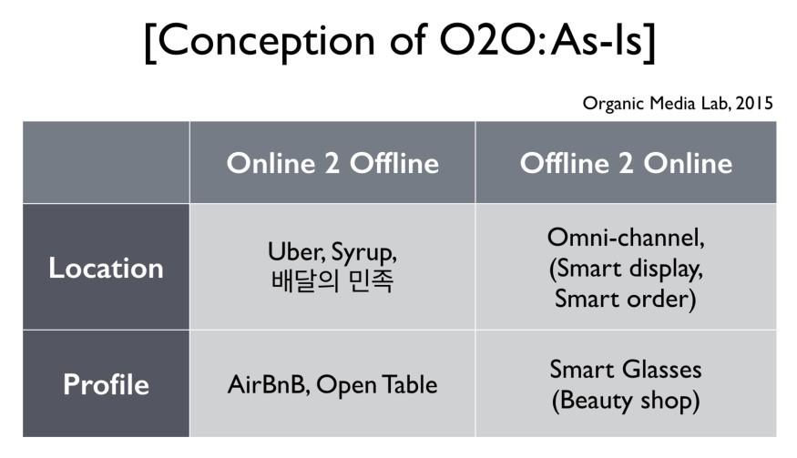 O2O에 대한 현재 시장의 이해는 온라인 공간, 오프라인 공간을 연결하는 비즈니스 관점에서 출발한다.