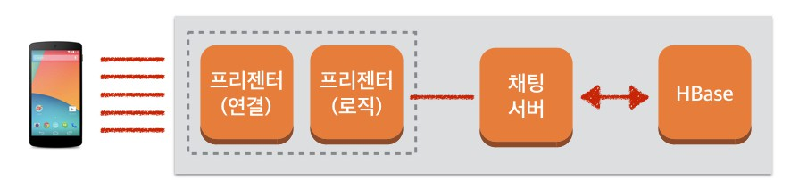 클라이언트의 연결을 받아주는 역할을 하는 부분은 C++, 실제 로직이 필요한 부분은 Java로 작성하였습니다.