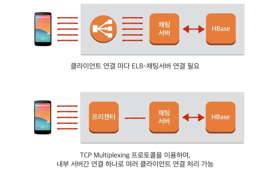 TCP Multiplexing 프로토콜을 통해 많은 수의 클라이언트 연결을 소수의 서버 내부 연결로 처리합니다.
