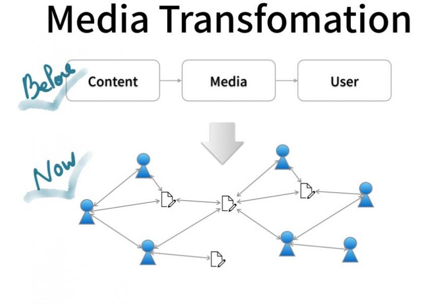 콘텐츠를 실어 나르는 '도구'적 개념에서 연결을 만드는 네트워크로 미디어 개념은 진화했다. 여기서 미디어, 콘텐츠, 사용자의 경계는 더 이상 구분되거나 단절되어 있지 않다. 문제의 시작점이다.