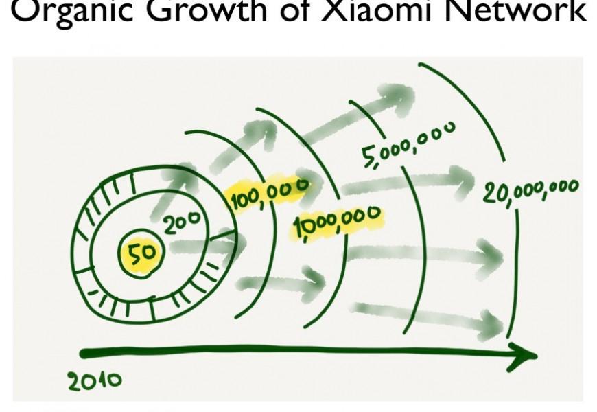 샤오미의 팬은 4-5년 사이에 50명에서 수천만 명으로 늘어났다. 이들이 만드는, 이들과 만드는 네트워크가 샤오미 비즈니스이 실체다.