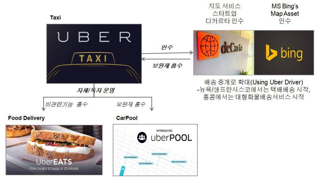우버의 플랫폼 흡수 전략 사례 (출처 : 로아컨설팅)