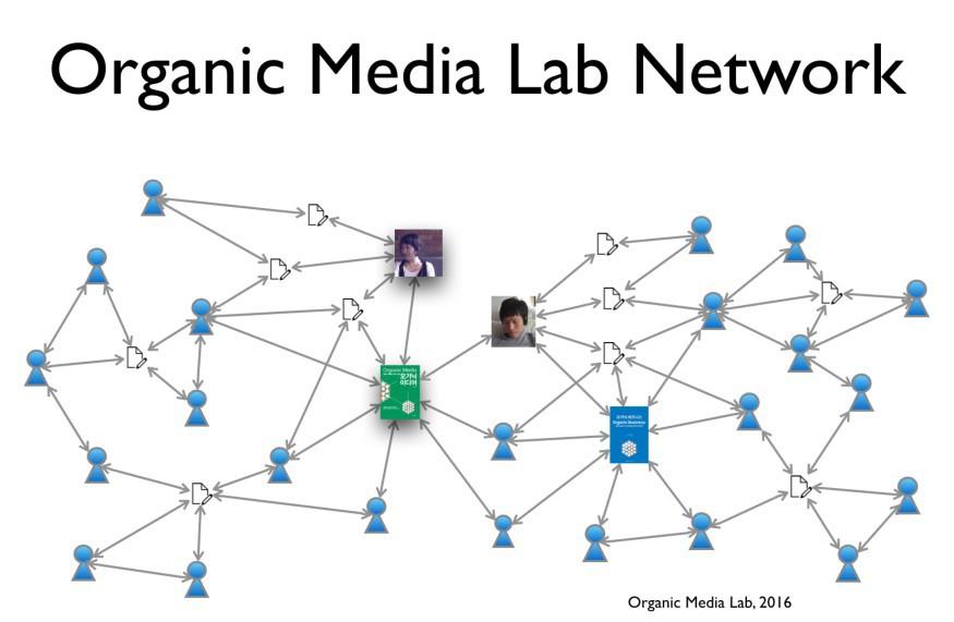 비즈니스 스쿨의 목적은 자리를 채우는 것이 아니라 네트워크를 만드는 것이다. 그 결과 실험실의 네트워크를 만드는 것이 우리가 지향하는 방향성이며 오가닉 미디어의 실천이다.