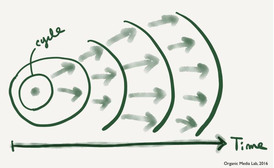 수요를 예측한다는 것은 무모한 짓이다. 대신 불확실성을 줄이기 위한 빠르고 가벼운, 연쇄적인 실험의 사이클이 필요하다.