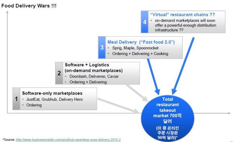 출처 : ROA컨설팅, businessinsider 기사자료 참조