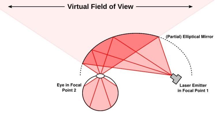 레이저 방식의 FOV : Lasers Are Not Magic, doc-ok.org [출처] 마이크로소프트 홀로렌즈가 제시하는 미래컴퓨팅 환경|작성자 숲속얘기