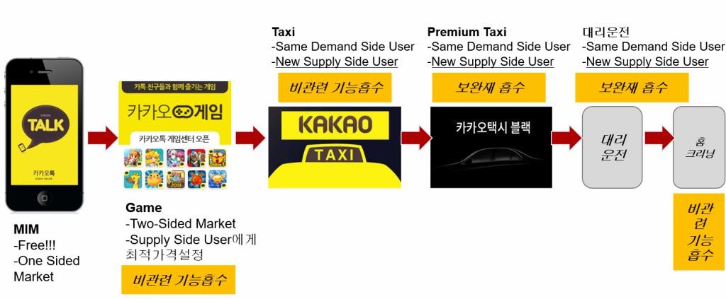 카카오의 플랫폼 흡수 전략 , 출처 : 로아컨설팅