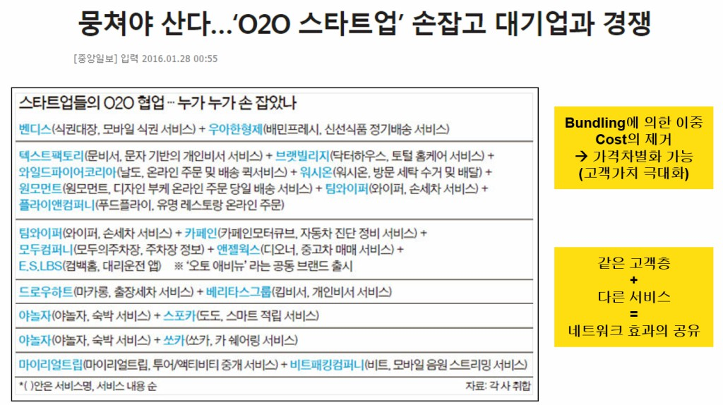 O2O스타트업간의 제휴 현황 출처 : 중앙일보 인용