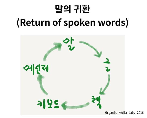 말에서 출발한 인터페이스가 오랜 여정을 거쳐 다시 '말'로 돌아왔다. 문제는 이 말이 다시 어떤 인터페이스에 담기는가에 따라 다른 행위, 다른 연결, 다른 관계를 생산한다는 점이다.