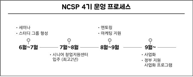 NCSP(New Challenge Start-up Program)