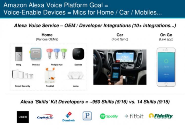 메리 미커의 인터넷트렌드 2016 슬라이드에 나온 아마존 알렉사 플랫폼의 목표. 음성으로 세상의 모든 것을 제어할 수 있는 플랫폼을 지향한다는 것을 알 수 있다.