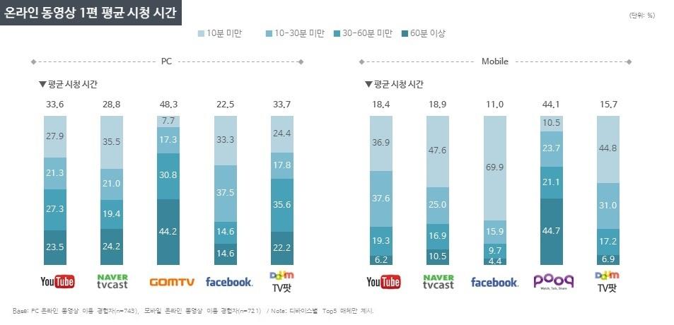 DMC미디어_온라인 동영상 1편 평균 시청시간