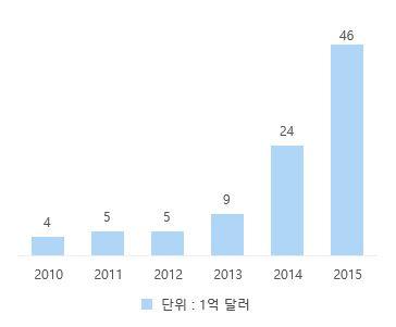 자료원 : Agfunder Investing Report 2015