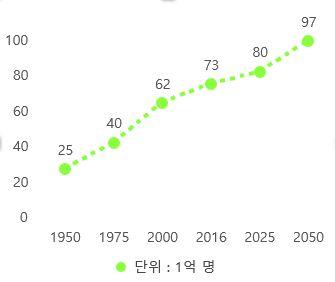 1950-2050 세계인구변화(자료원 : UN)