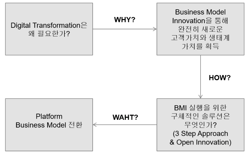Digital Transformation은 왜 필요한가? : Why-How-What Model. 출처=로아컨설팅