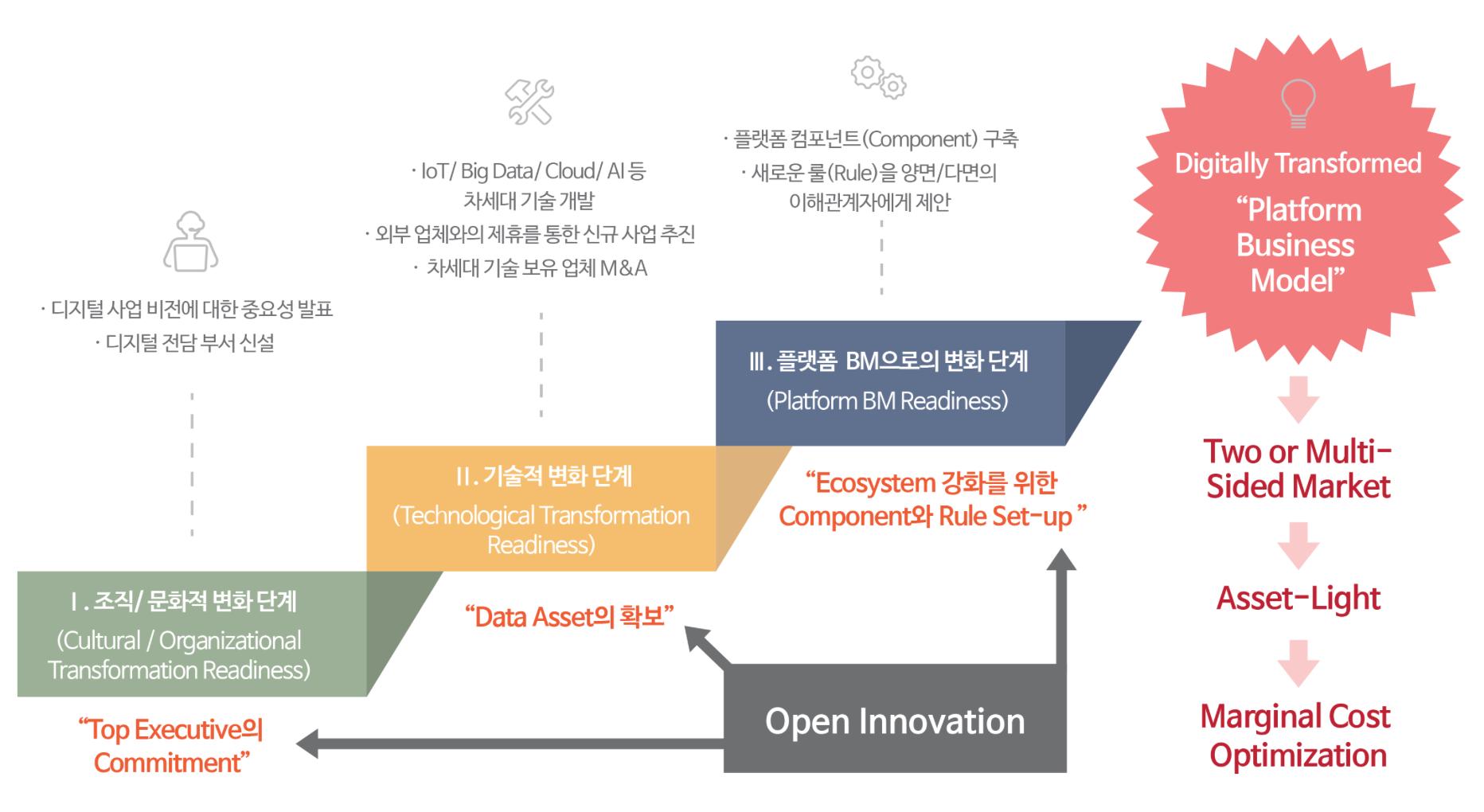 국내 대기업/중견기업들에게 요구되는 Digital Transformation의 3단계 (3 Steps for Digital Transformation) 출처=로아컨설팅, 2016.