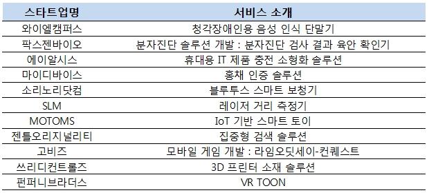 11월 3일 서울 역삼 팁스타운에서 개최되는 'G-데모데이'에 11개 스타트업이 참여한다.