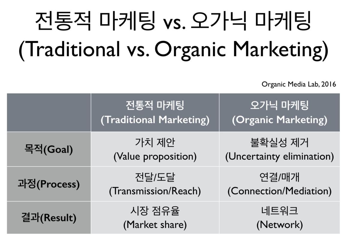 오가닉 마케팅은 이미 존재한다고 믿고 있는 가치를 전달하는 것이 아니라, 고객의 경험을 기반으로 가치를 찾아가는 과정이다. 불확실성을 줄여가는 과정에서 가치를 발견하는 것이며 네트워크가 그 성과다.