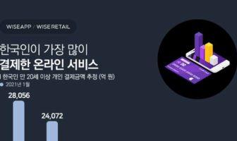 세대별 한국인이 가장 많이 결제한 온라인 서비스는?