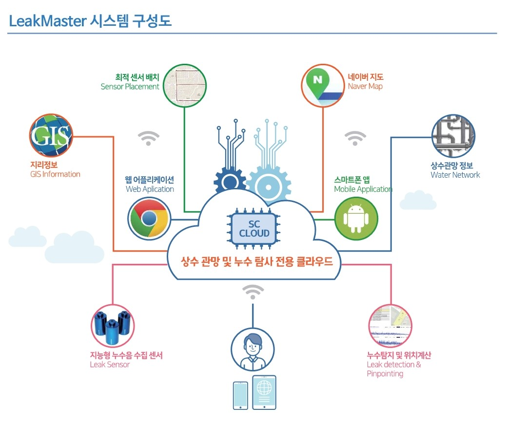 AIoT 기반 누수탐지 '에스씨솔루션글로벌', 투자 유치