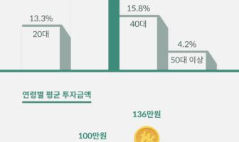 아트테크, MZ세대의 새로운 투자 트렌드 각광