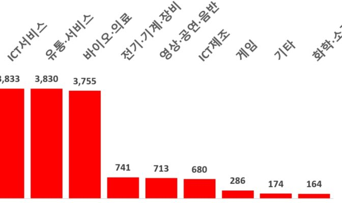 중기부, 벤처투자·펀드결성 2021상반기 실적 공개