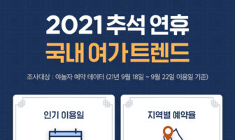 야놀자, '2021 추석 연휴 여가 트렌드' 발표