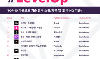 앱애니, 2분기 한국 패션 쇼핑 앱 TOP10 공개