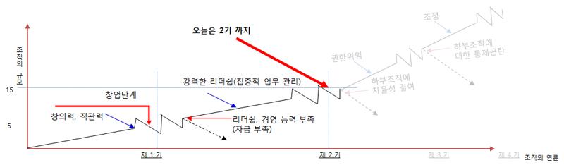 venture graph