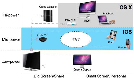 iTV Positioning