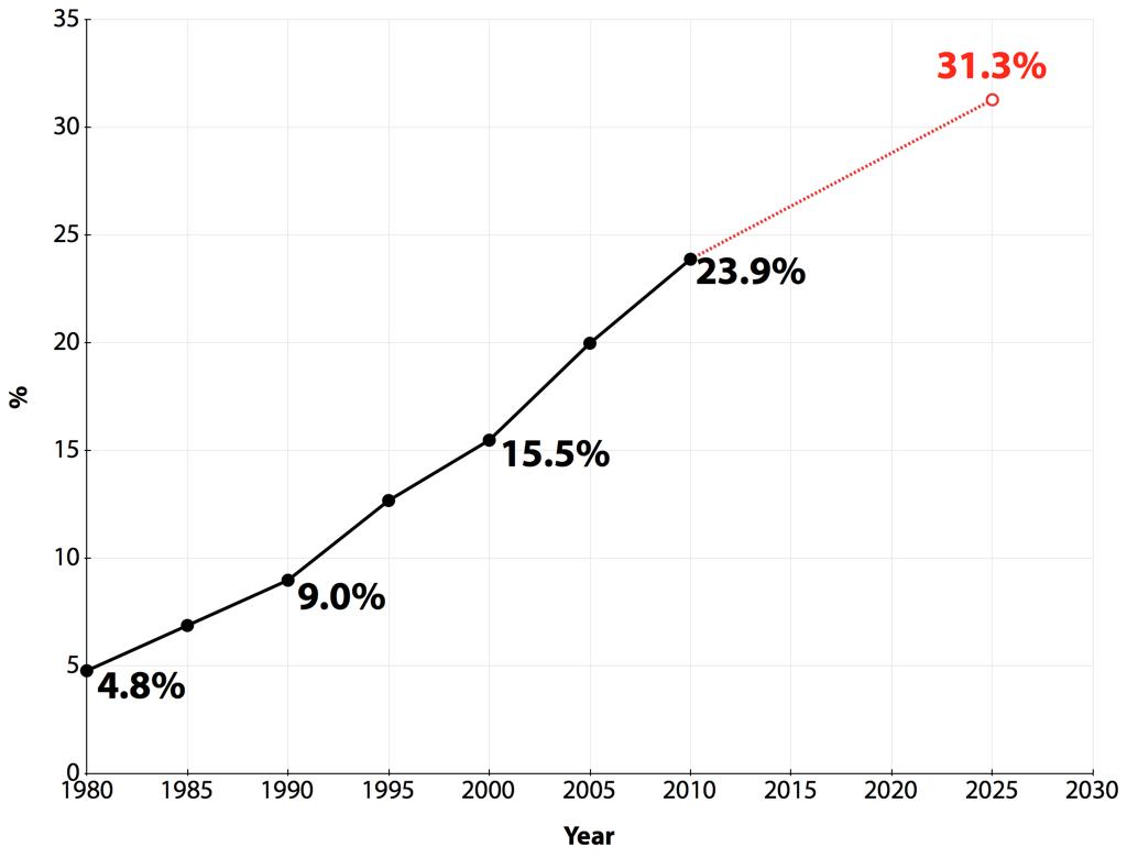 1인 가구 비율 추세 (출처:통계청, 재구성)