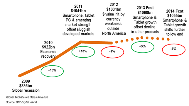 [그림1] 전자 산업 매출 규모 추이, Source : CEA, Gfk(2014)