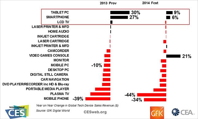 [그림3] 글로벌 전자 제품 시장 추이 비교(2013 vs. 2014), Source : CEA, Gfk(2014), 매출 기준