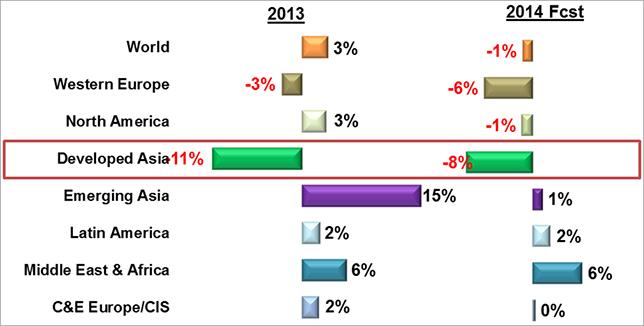 [그림4] 이머징 아시아 시장의 성장 정체, Source : CEA, Gfk(2014), 매출 기준