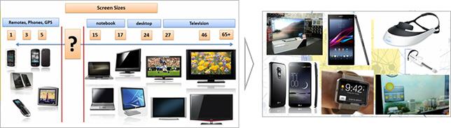 [그림6] 다양한 스펙트럼의 스크린 사이즈(왼편)와 이를 채워나가는 다양한 시도(오른편), Source : CEA