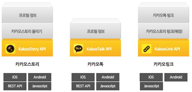 카카오 API 2